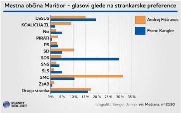volitve Fištravec strankarske preference