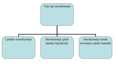 Trije tipi moraliziranja