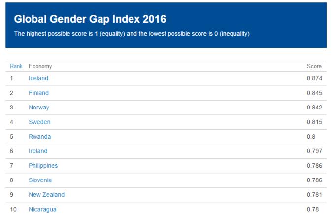 BMZ enakost ženske svetovni forum